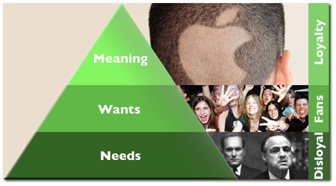Marketing Loyalty Pyramid
